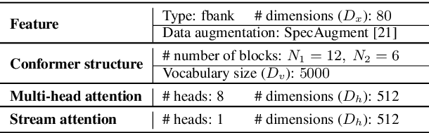 Figure 2 for Scaling sparsemax based channel selection for speech recognition with ad-hoc microphone arrays