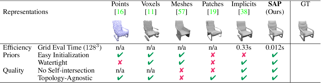 Figure 1 for Shape As Points: A Differentiable Poisson Solver