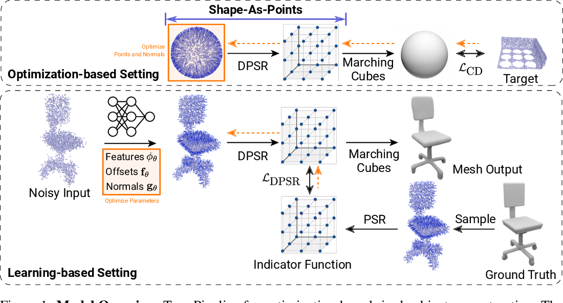 Figure 2 for Shape As Points: A Differentiable Poisson Solver