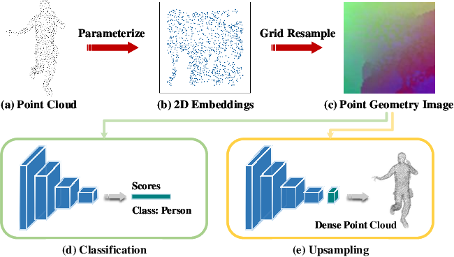 Figure 1 for ParaNet: Deep Regular Representation for 3D Point Clouds