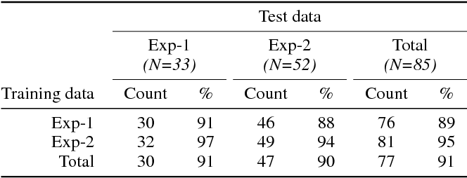 Figure 4 for Balancing Efficiency and Coverage in Human-Robot Dialogue Collection
