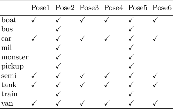Figure 4 for Pose Augmentation: Class-agnostic Object Pose Transformation for Object Recognition