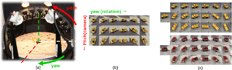 Figure 3 for Pose Augmentation: Class-agnostic Object Pose Transformation for Object Recognition
