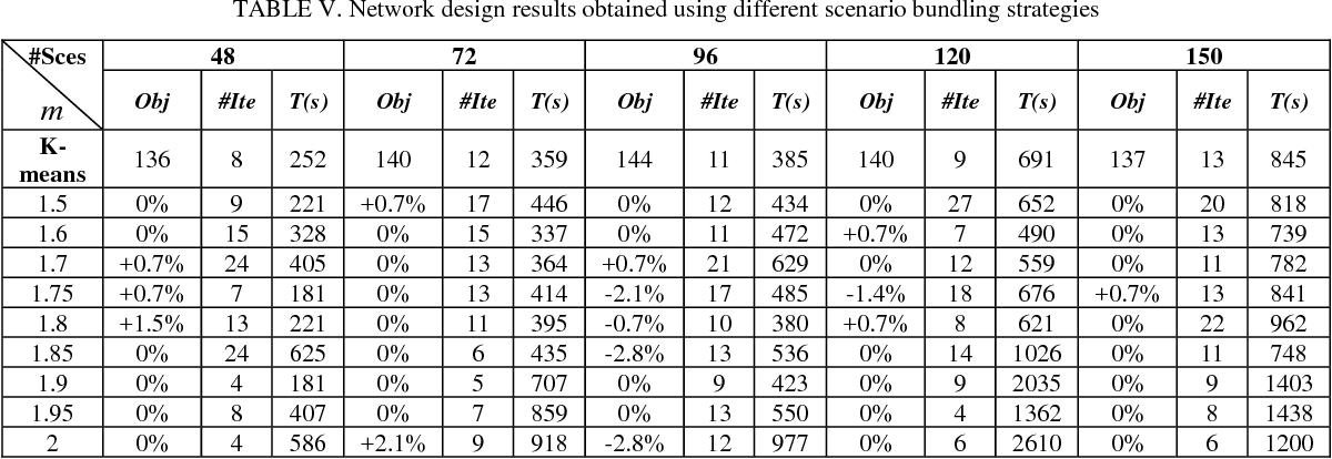 Figure 3 for Fuzzy C-means-based scenario bundling for stochastic service network design