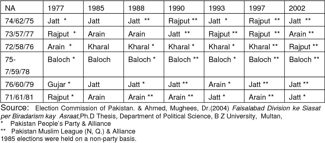PDF] Voting behaviour in rural and urban areas of Punjab - Semantic