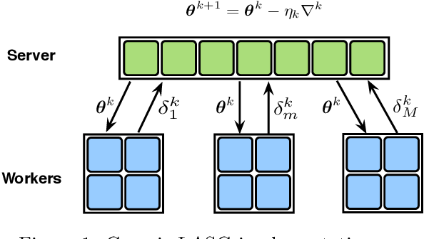 Figure 1 for LASG: Lazily Aggregated Stochastic Gradients for Communication-Efficient Distributed Learning