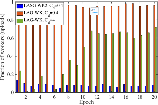 Figure 3 for LASG: Lazily Aggregated Stochastic Gradients for Communication-Efficient Distributed Learning