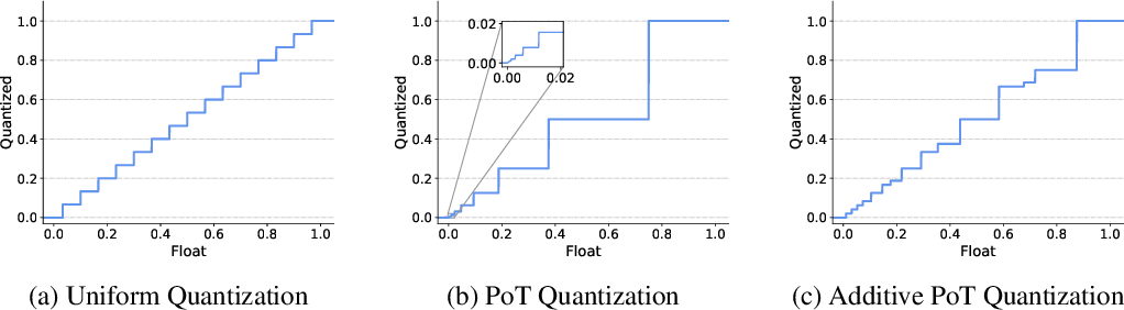 Figure 1 for Additive Powers-of-Two Quantization: A Non-uniform Discretization for Neural Networks