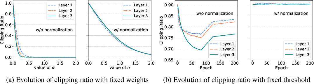 Figure 3 for Additive Powers-of-Two Quantization: A Non-uniform Discretization for Neural Networks