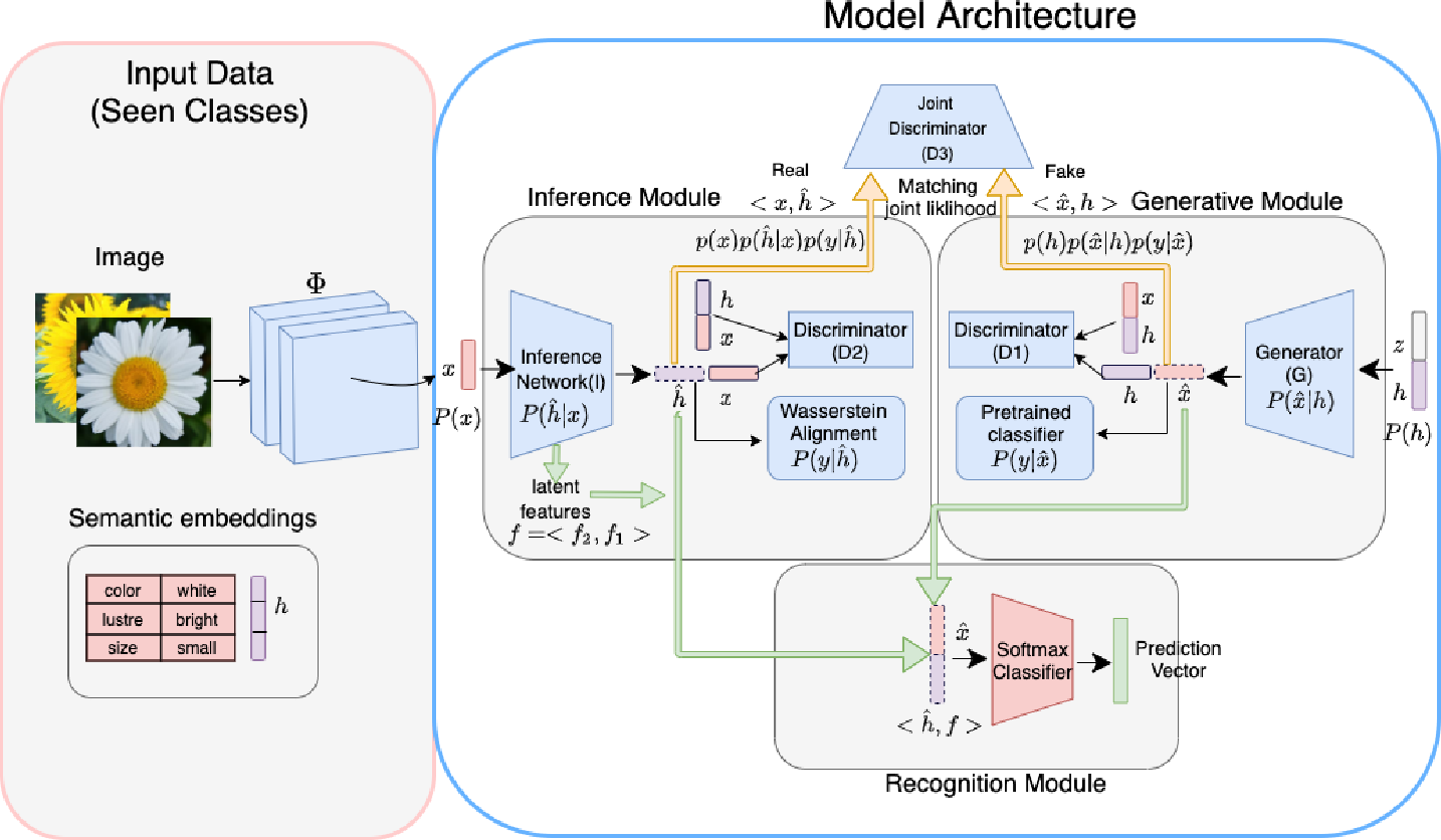 Figure 1 for Enhancing Generalized Zero-Shot Learning via Adversarial Visual-Semantic Interaction