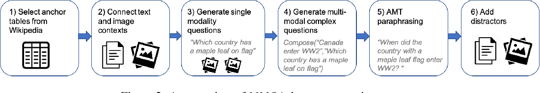Figure 3 for MultiModalQA: Complex Question Answering over Text, Tables and Images