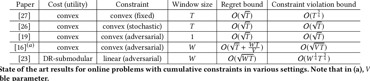 Figure 1 for Online DR-Submodular Maximization with Stochastic Cumulative Constraints