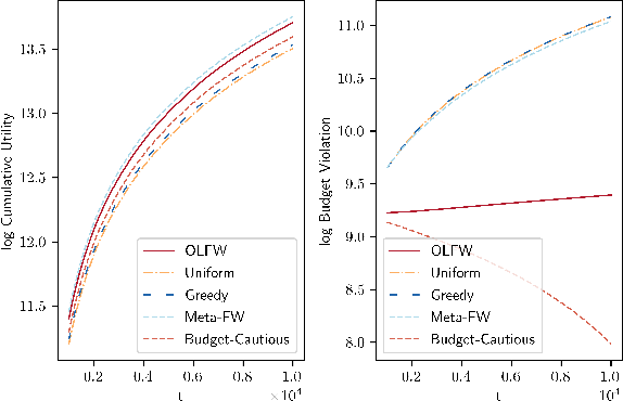 Figure 2 for Online DR-Submodular Maximization with Stochastic Cumulative Constraints