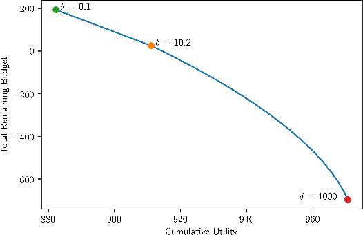 Figure 3 for Online DR-Submodular Maximization with Stochastic Cumulative Constraints