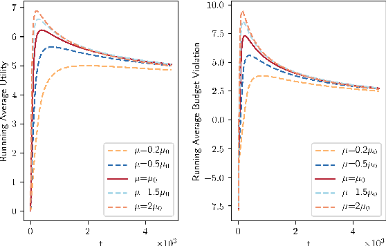 Figure 4 for Online DR-Submodular Maximization with Stochastic Cumulative Constraints