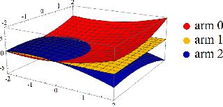 Figure 1 for Balanced Linear Contextual Bandits