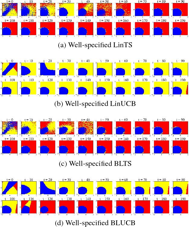 Figure 3 for Balanced Linear Contextual Bandits