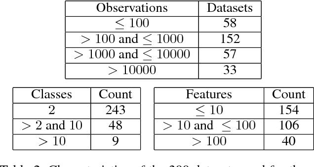 Figure 4 for Balanced Linear Contextual Bandits