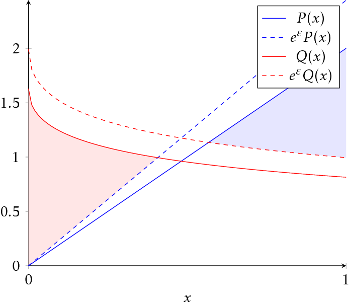 Figure 1 for The Structure of Optimal Private Tests for Simple Hypotheses