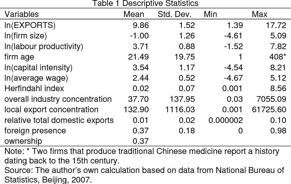 The role of FDI in domestic exporting: Evidence from China