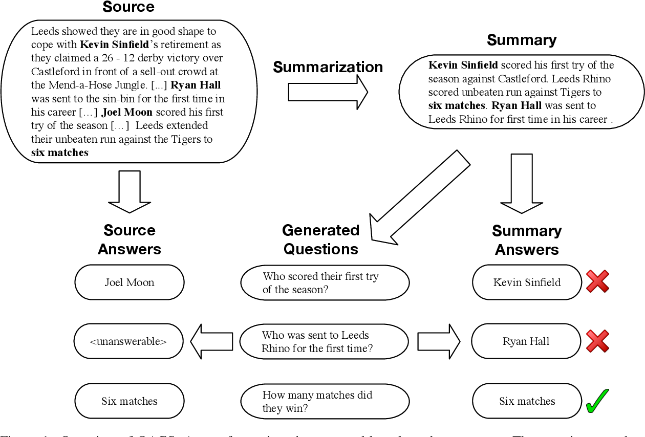 Figure 1 for Asking and Answering Questions to Evaluate the Factual Consistency of Summaries