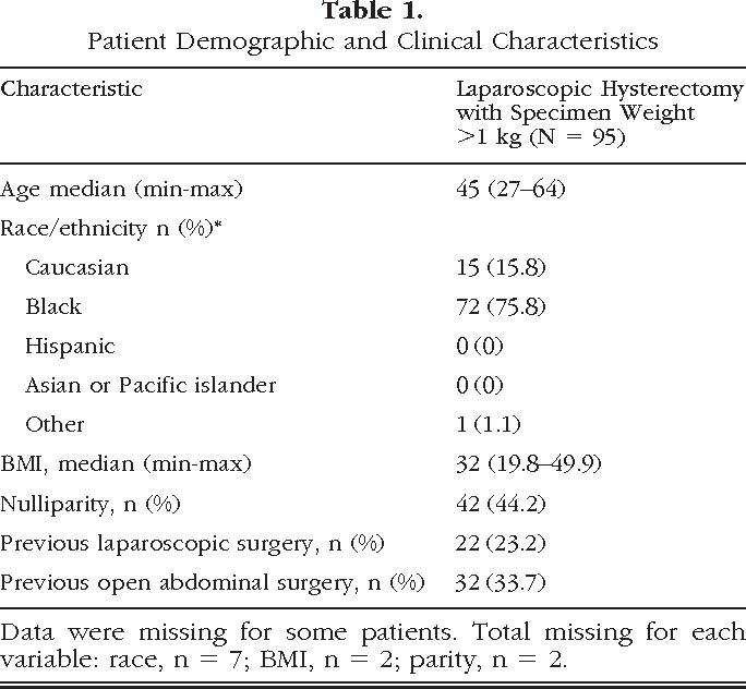 Minimally Invasive Hysterectomy For Uteri Greater Than One Kilogram