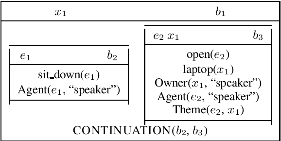 Figure 1 for A survey of cross-lingual features for zero-shot cross-lingual semantic parsing