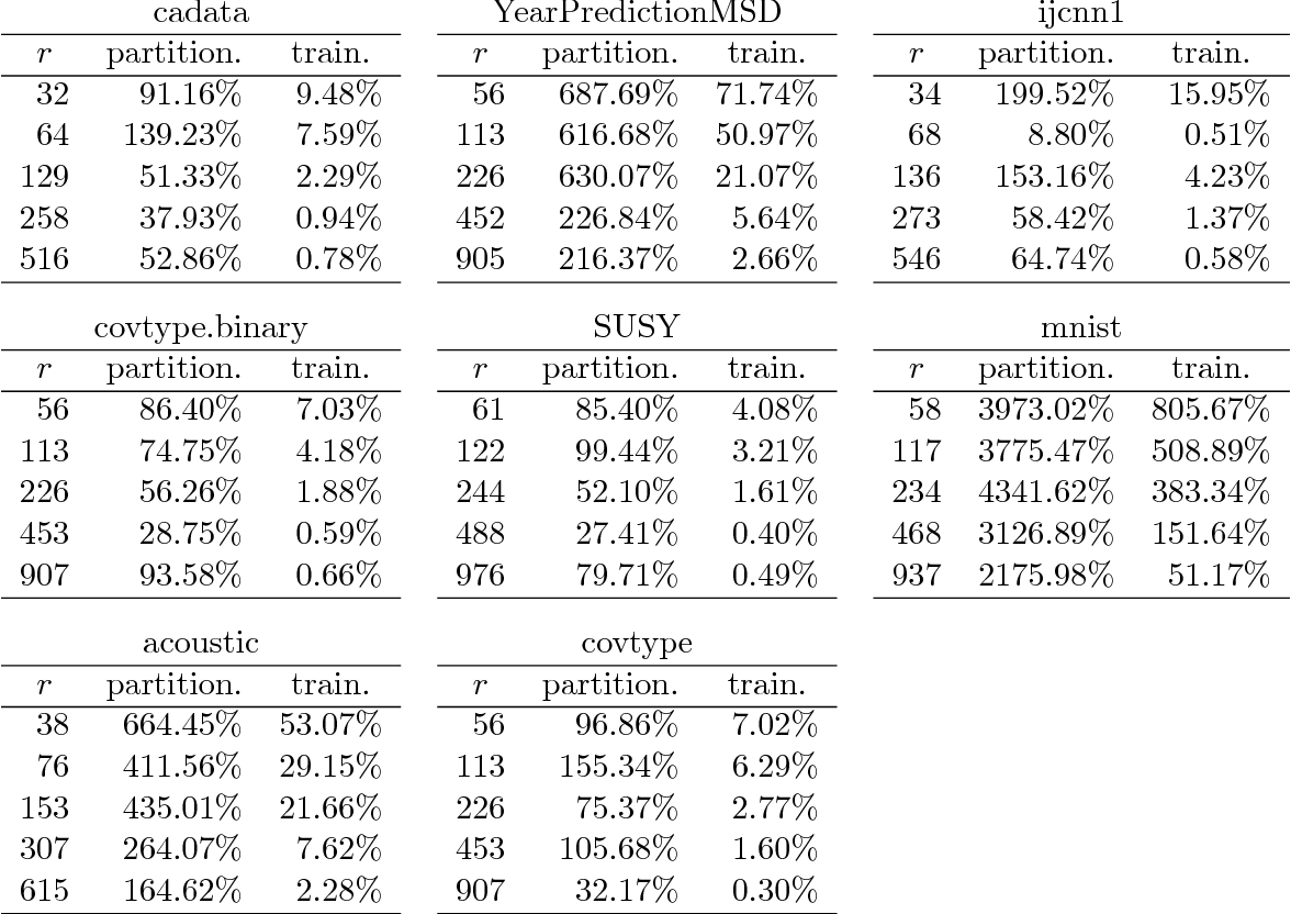 Figure 4 for Hierarchically Compositional Kernels for Scalable Nonparametric Learning