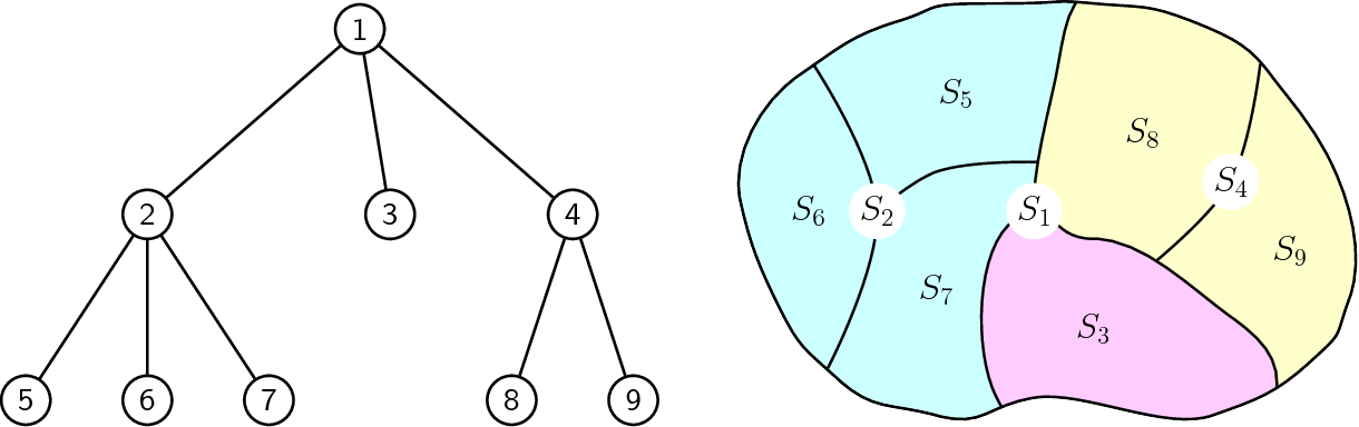 Figure 1 for Hierarchically Compositional Kernels for Scalable Nonparametric Learning