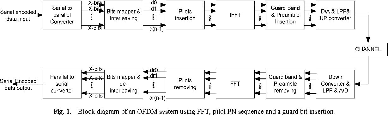 block diagram of an ofdm system using fft, pilot pn sequence