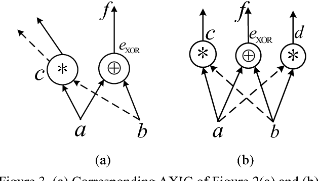 Figure 2 From Power Optimization Based On Dual Logic Using And Xor