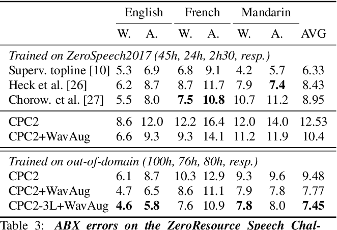Figure 4 for Data Augmenting Contrastive Learning of Speech Representations in the Time Domain