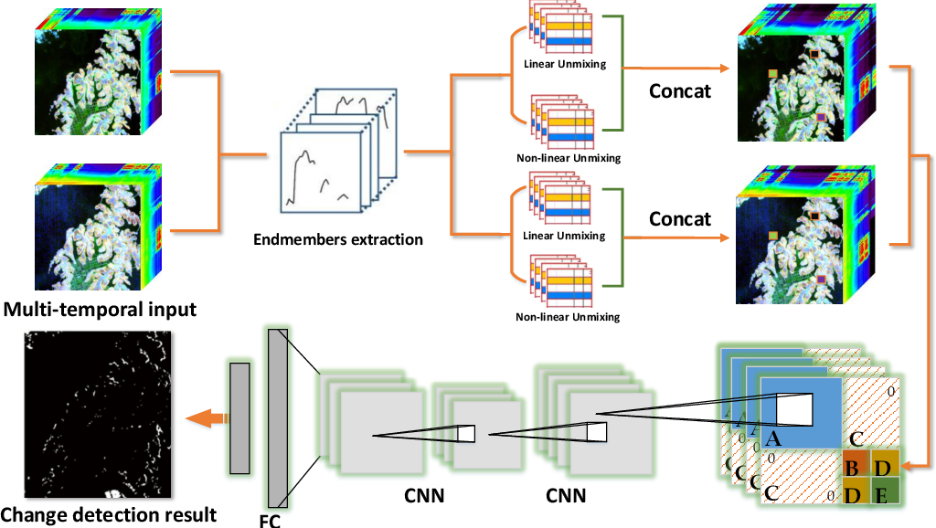 Figure 1 for GETNET: A General End-to-end Two-dimensional CNN Framework for Hyperspectral Image Change Detection