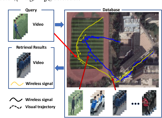 Figure 1 for Vision Meets Wireless Positioning: Effective Person Re-identification with Recurrent Context Propagation