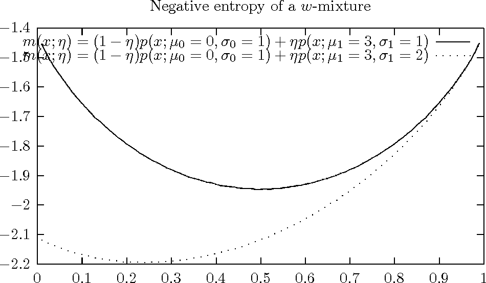 Figure 2 for On $w$-mixtures: Finite convex combinations of prescribed component distributions