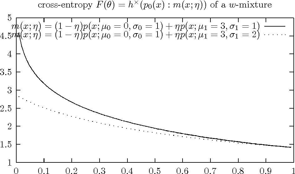 Figure 3 for On $w$-mixtures: Finite convex combinations of prescribed component distributions