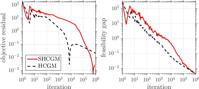 Figure 1 for Stochastic Conditional Gradient Method for Composite Convex Minimization