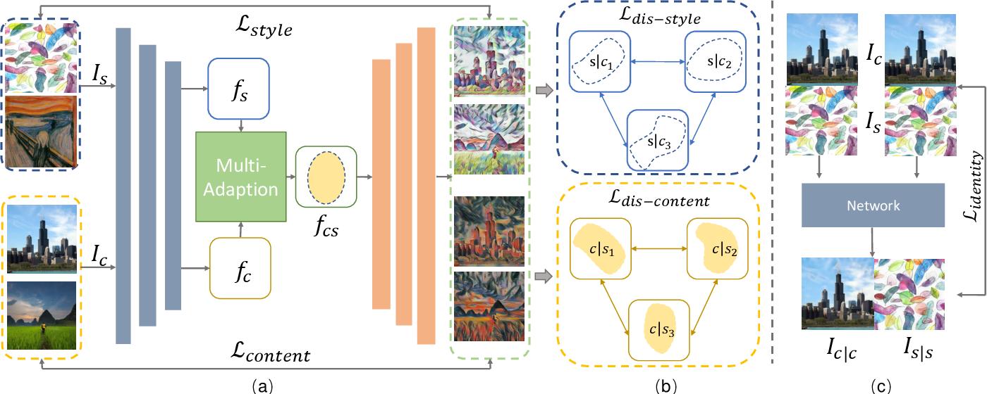 Figure 4 for Arbitrary Style Transfer via Multi-Adaptation Network
