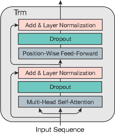 Figure 3 for UPRec: User-Aware Pre-training for Recommender Systems