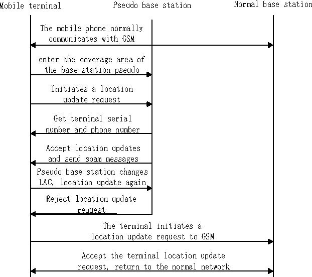 Improved algorithm identifying spam message of pseudo base station