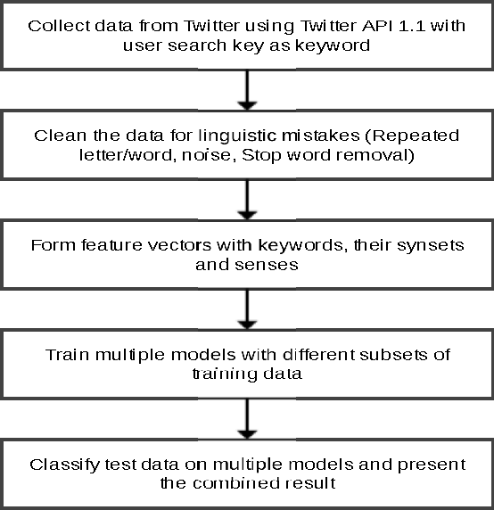 Figure 1 from NLP based sentiment analysis on Twitter data