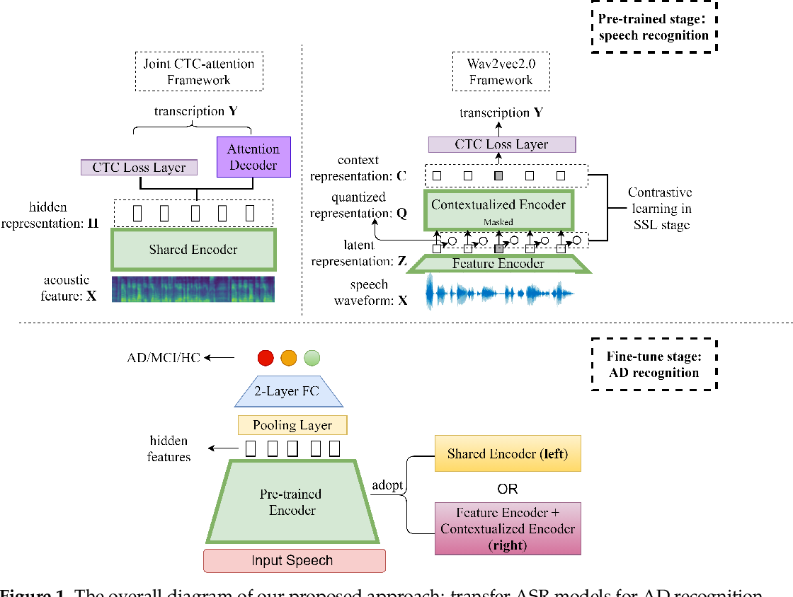 Figure 2 for Exploiting Pre-Trained ASR Models for Alzheimer's Disease Recognition Through Spontaneous Speech