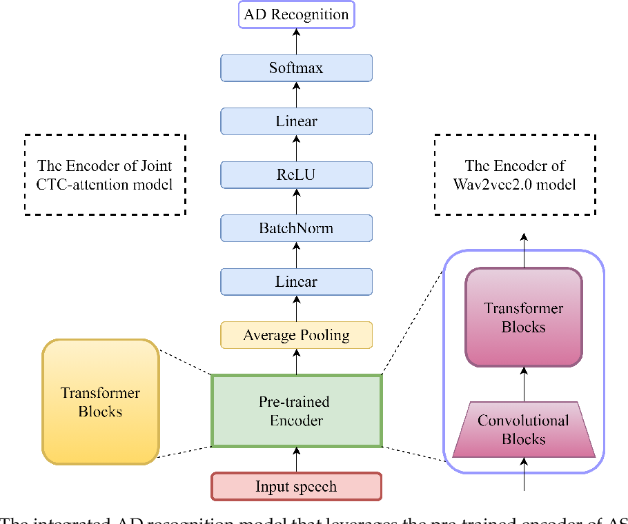 Figure 3 for Exploiting Pre-Trained ASR Models for Alzheimer's Disease Recognition Through Spontaneous Speech