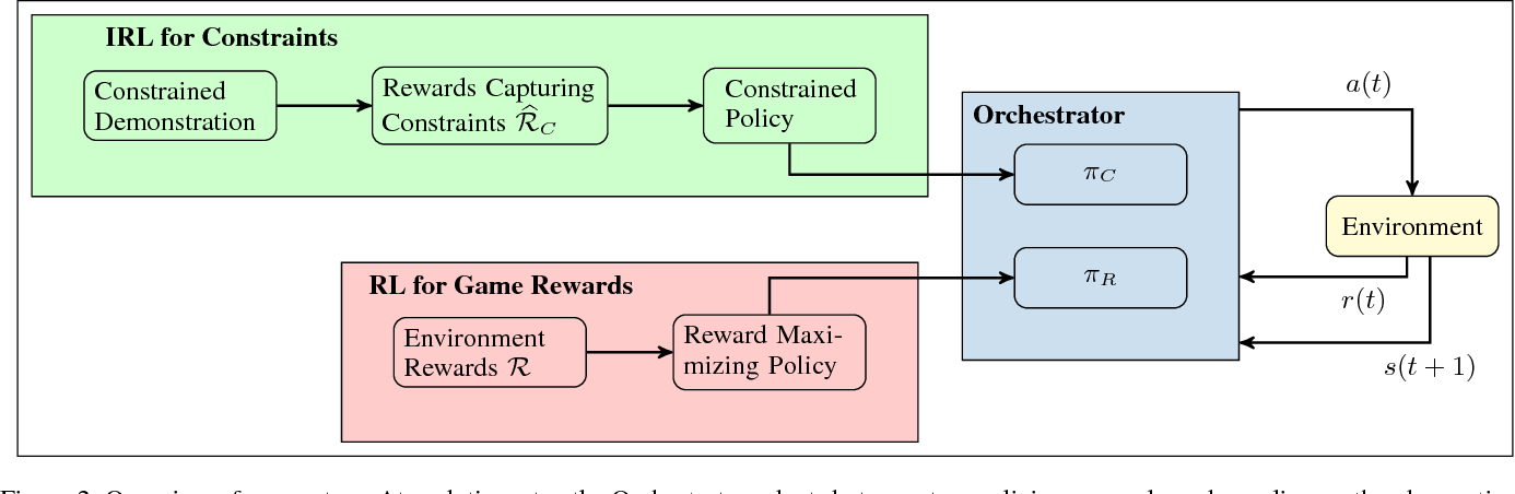 Figure 2 for Interpretable Multi-Objective Reinforcement Learning through Policy Orchestration