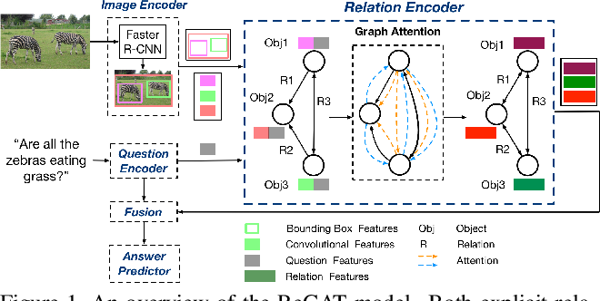 Figure 1 for Relation-aware Graph Attention Network for Visual Question Answering