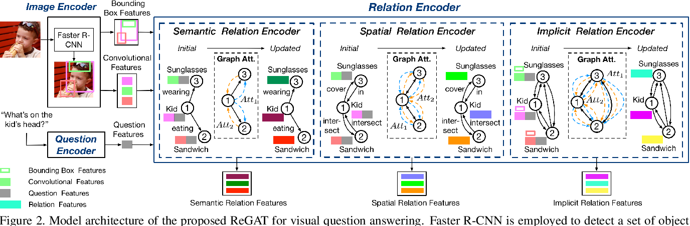 Figure 3 for Relation-aware Graph Attention Network for Visual Question Answering