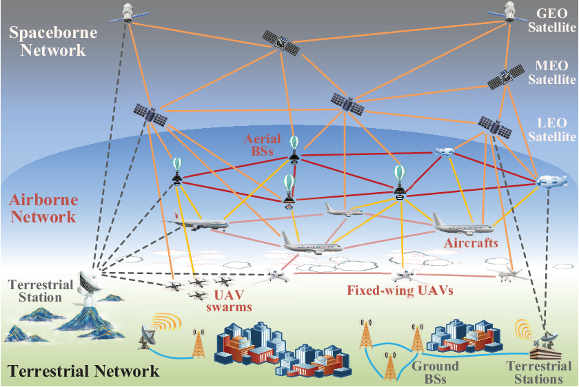 Figure 1 for Terahertz Ultra-Massive MIMO-Based Aeronautical Communications in Space-Air-Ground Integrated Networks