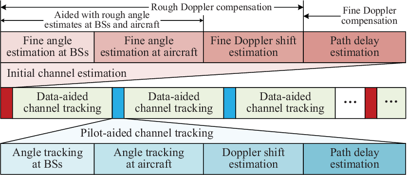 Figure 3 for Terahertz Ultra-Massive MIMO-Based Aeronautical Communications in Space-Air-Ground Integrated Networks