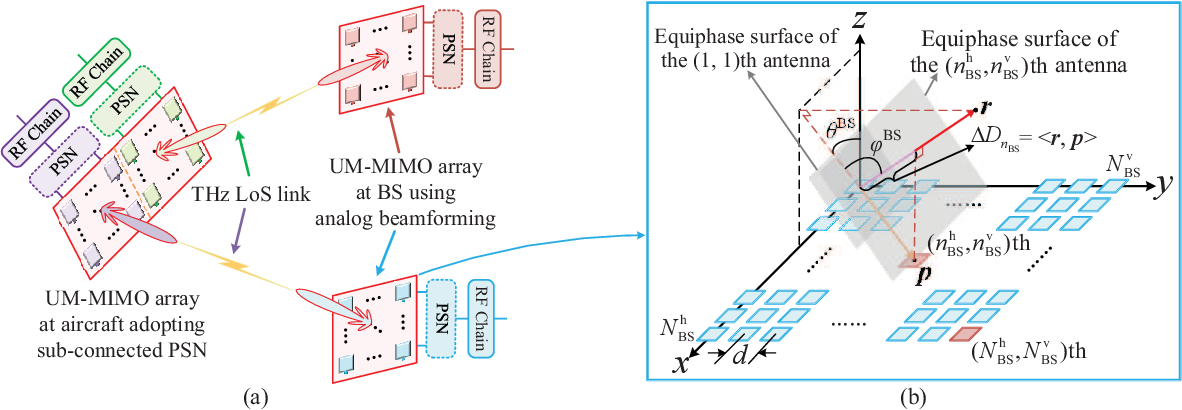Figure 4 for Terahertz Ultra-Massive MIMO-Based Aeronautical Communications in Space-Air-Ground Integrated Networks