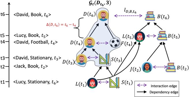 Figure 1 for TCL: Transformer-based Dynamic Graph Modelling via Contrastive Learning